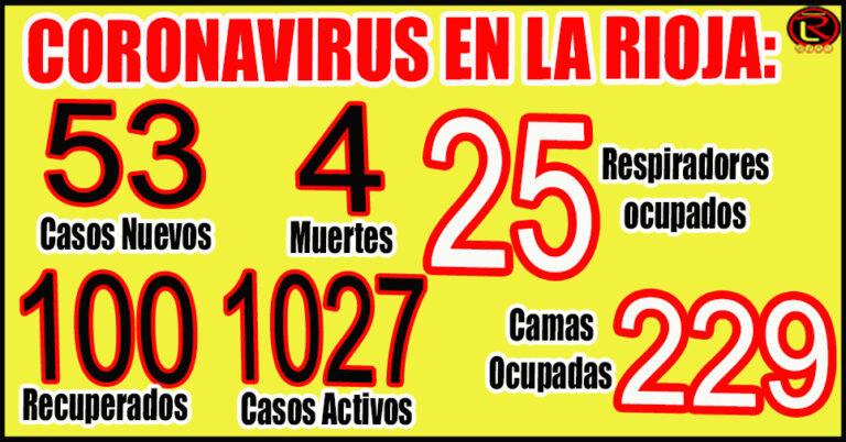 La Rioja registró la cifra más baja en los últimos dos meses