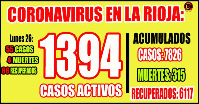 32 casos en Capital, 22 en Chilecito y 1 en Felipe Varela