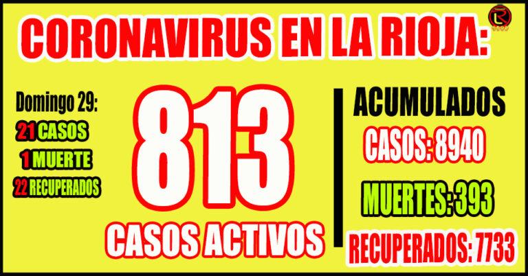 Se registraron 19 casos en Capital y 2 en Chilecito
