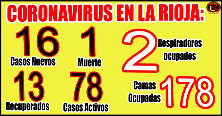 8 casos en Capital, 2 en General Ocampo, 1 en Felipe Varela y 5 Importados