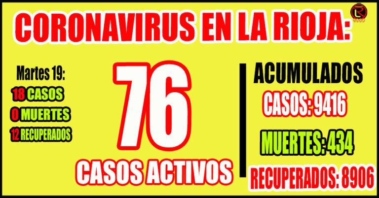 13 casos en Capital, 3 en Chilecito y 2 en Chamical
