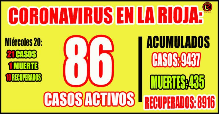 8 casos en Capital, 3 en Chilecito, 3 en Castro Barros, 3 en Olta, 3 en Catuna y 1 en Guandacol