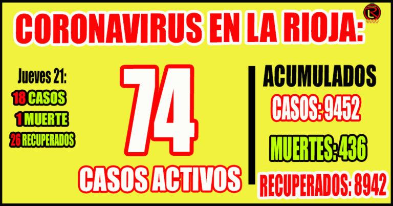 10 casos en Capital, 2 en Chilecito, 2 en Olta, 1 en Chamical y 3 Importados