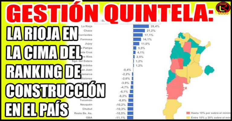 Alcanzó el 26,7%, segundo Chacho con 21,2% y tercero Corrientes con 17,1%