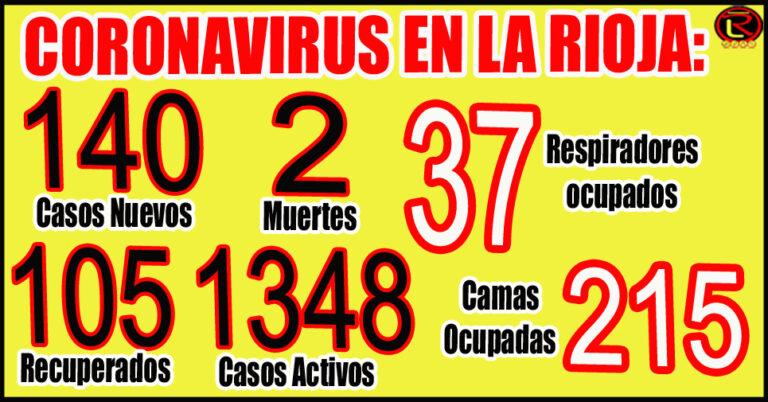 Corresponden 49 a Capital, 29 a Chilecito, 18 a Rosario V. Peñaloza, 16 a Arauco, 7 a Gral Ocampo, 6 a Sanagasta, 5 a Ángel V. Peñaloza, 3 a Gral Belgrano, 3 a Felipe Varela, 2 a Vinchina y 2 a Chamical