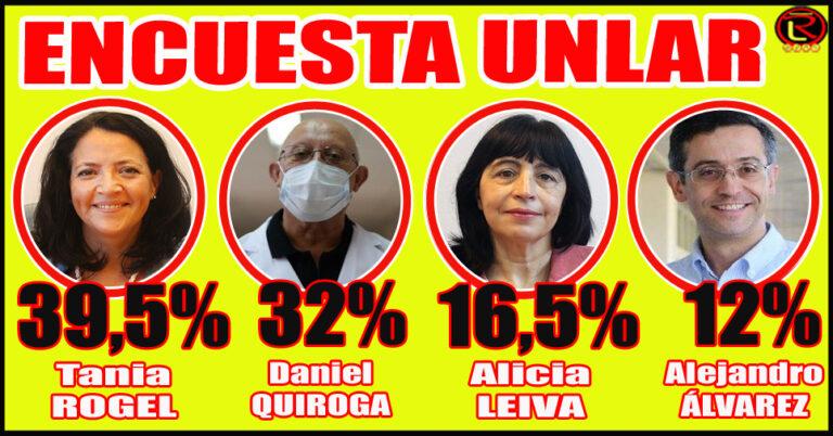 Resultados de la Encuesta donde votaron más de mil lectores de RL