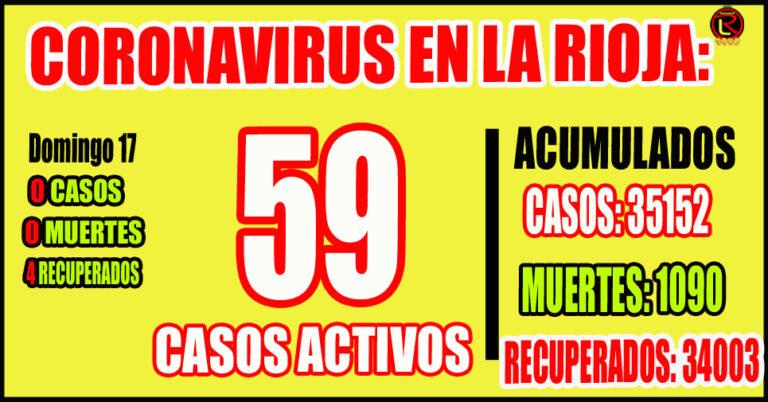 La Rioja solo tiene 59 casos activos